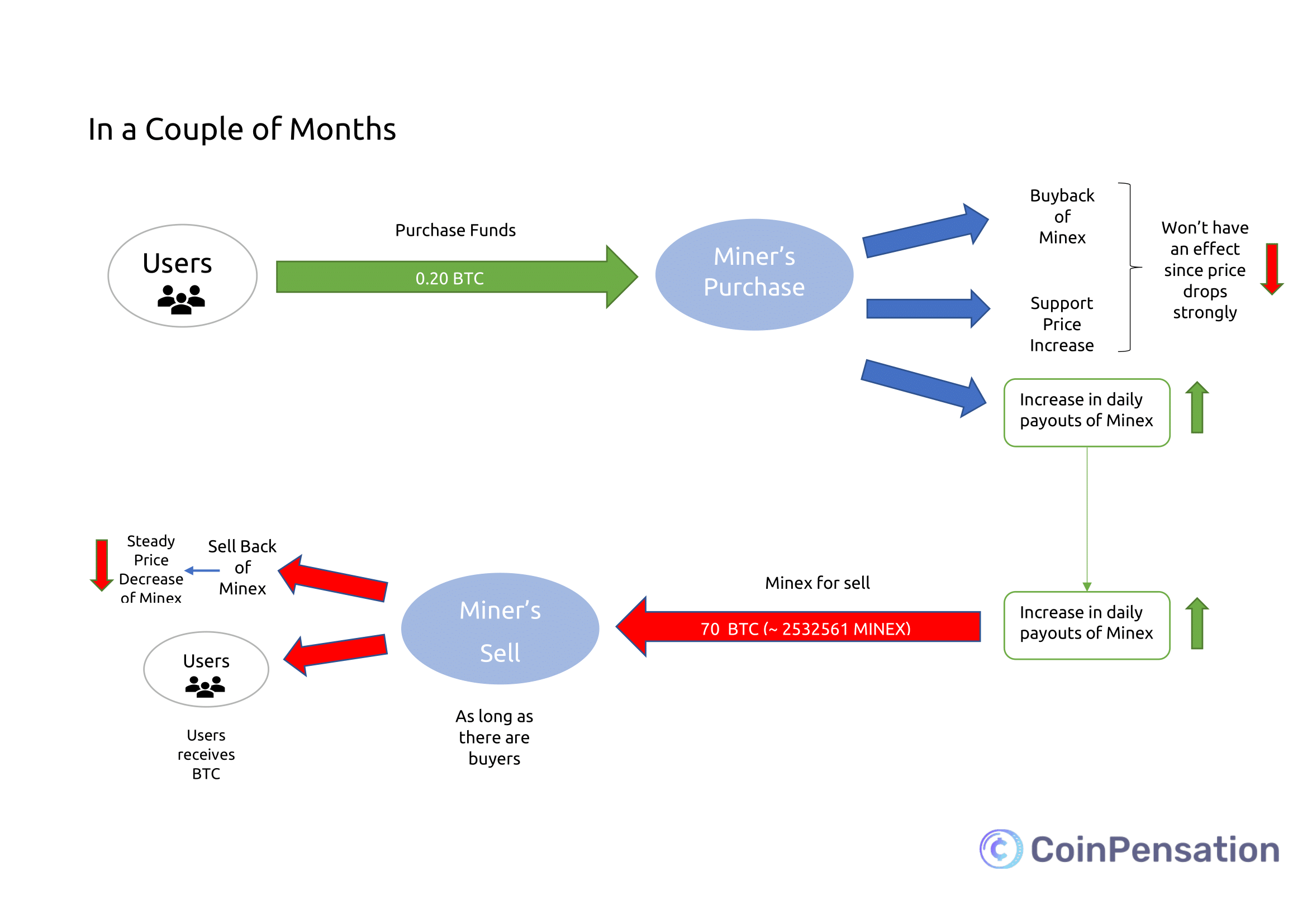 This Is Why You Shouldn T Use Yobit Virtual Mining Coinpensation